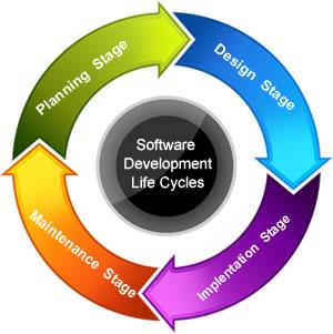 Understanding Software Development Life Cycle